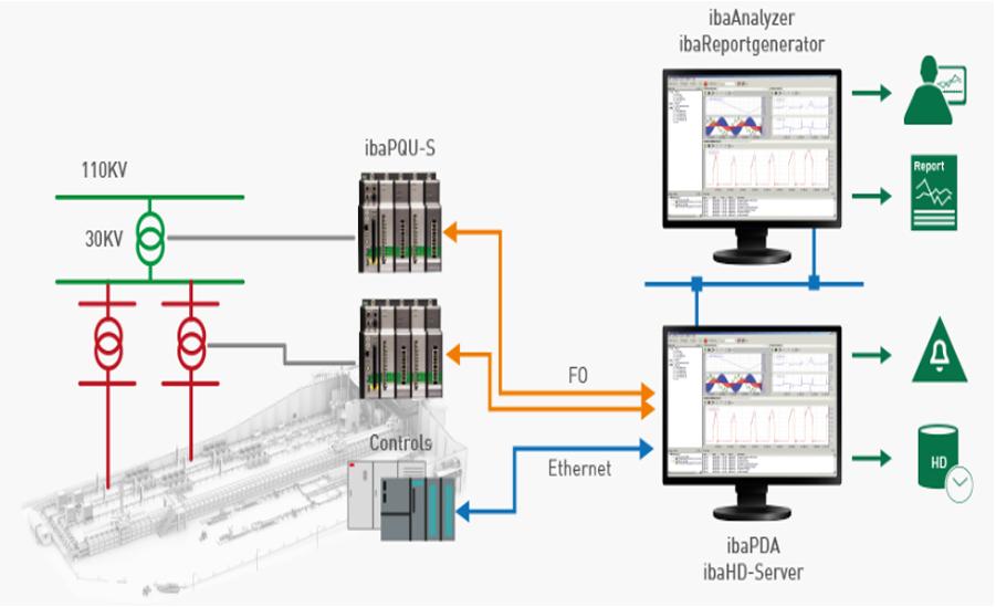 Giám sát hệ thống lưới điện nhà máy