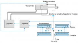 Hệ Thống EPC Sử Dụng Cảm Biến AutoWide