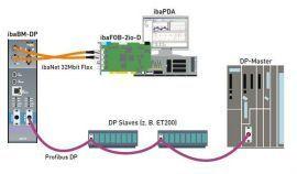 IBA-AG Viet Nam - Hệ thống điều khiển trung tâm IBA-AG