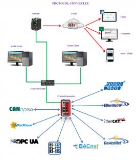 Thiết bị chuyển đổi giao thức mạng công nghiệp (Protocol Converter)